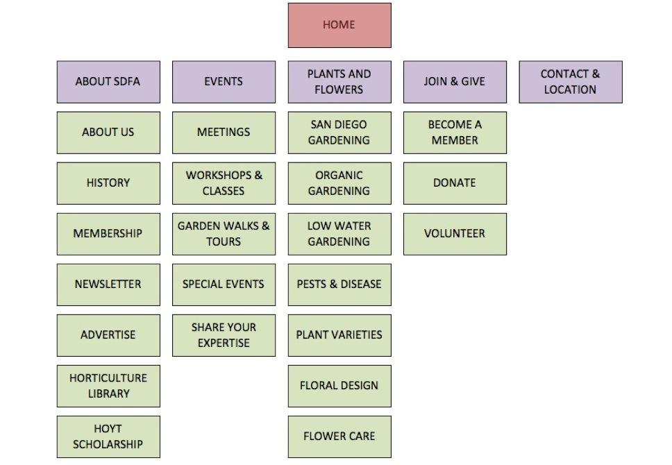 sdfa-03-info-architecture